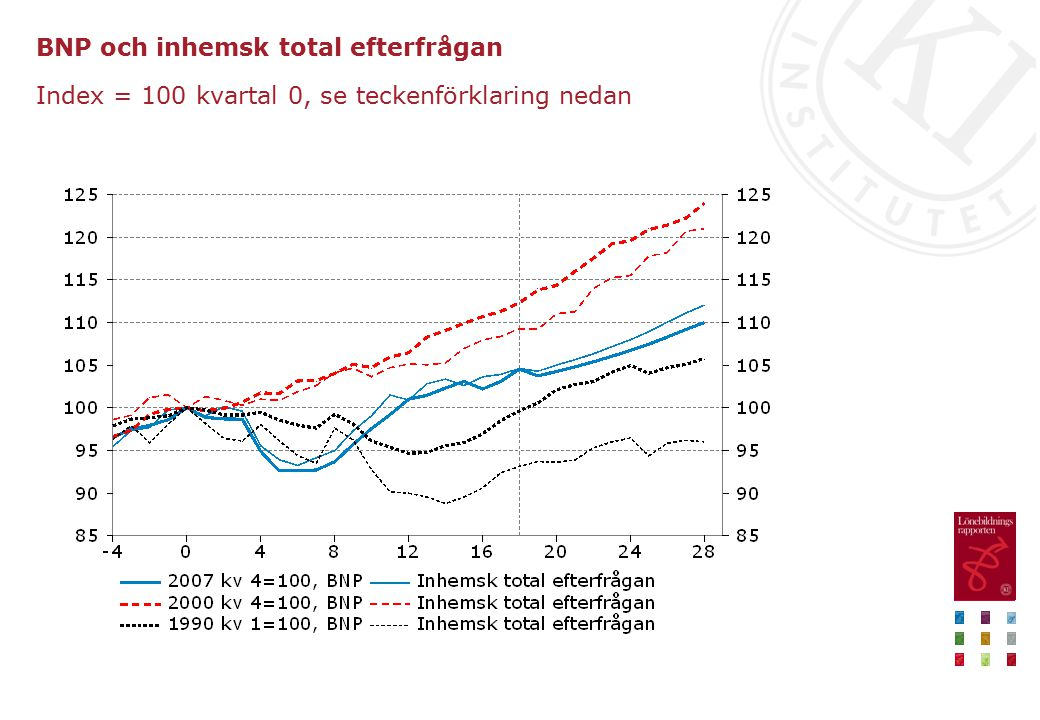 BNP och inhemsk total efterfrågan