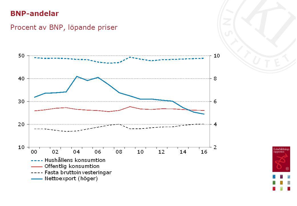 Procent av BNP, löpande priser