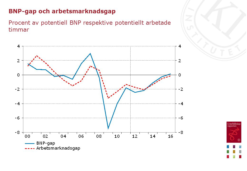 BNP-gap och arbetsmarknadsgap