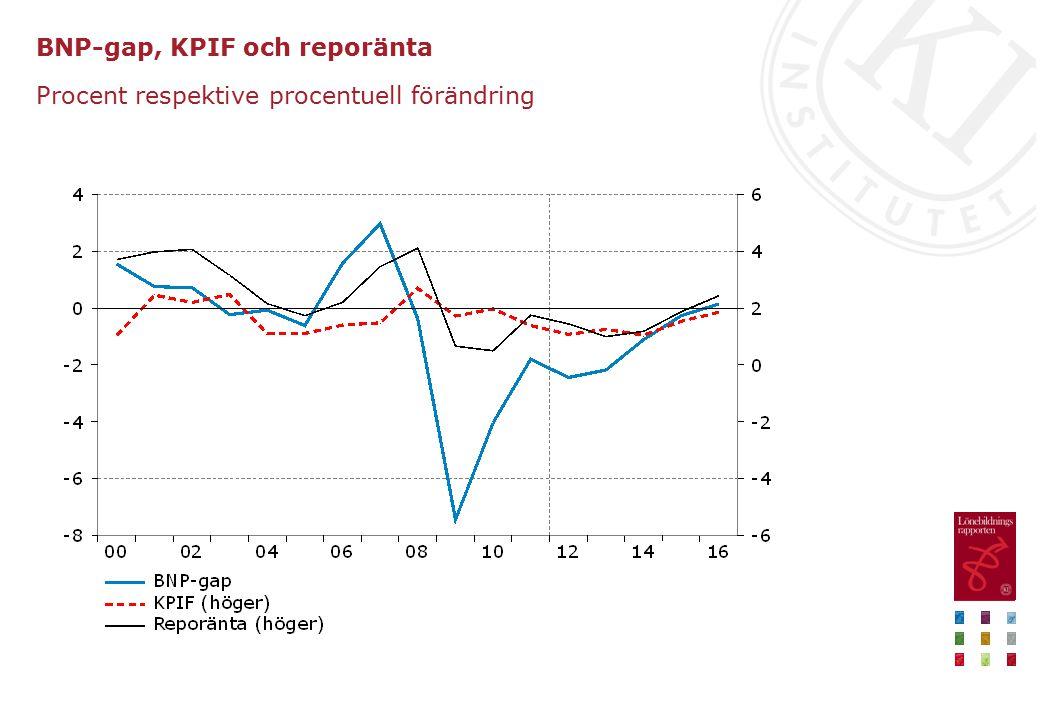 BNP-gap, KPIF och reporänta