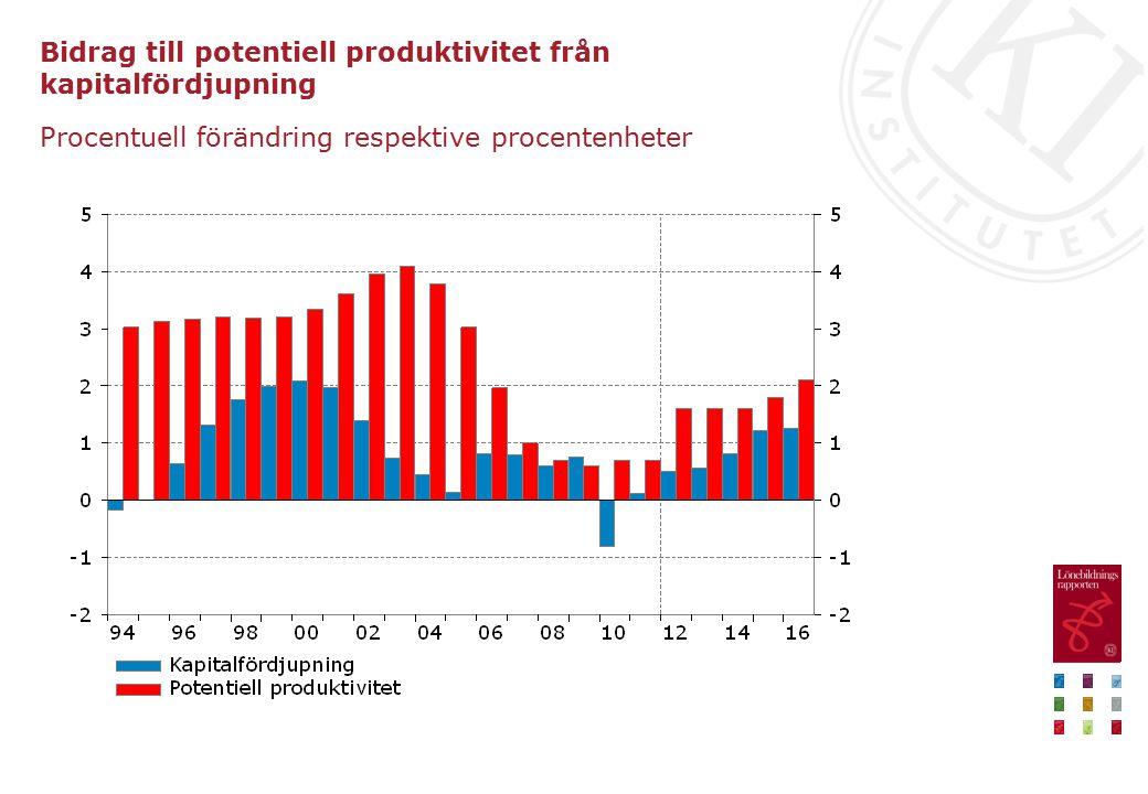 Bidrag till potentiell produktivitet från kapitalfördjupning