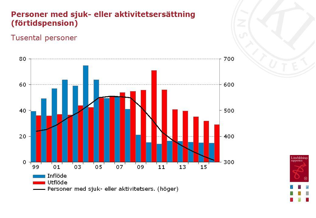 Personer med sjuk- eller aktivitetsersättning (förtidspension)