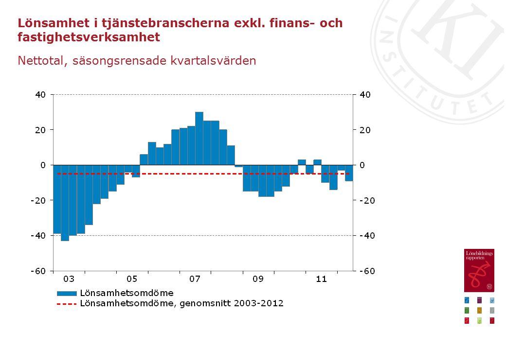 Lönsamhet i tjänstebranscherna exkl. finans- och fastighetsverksamhet
