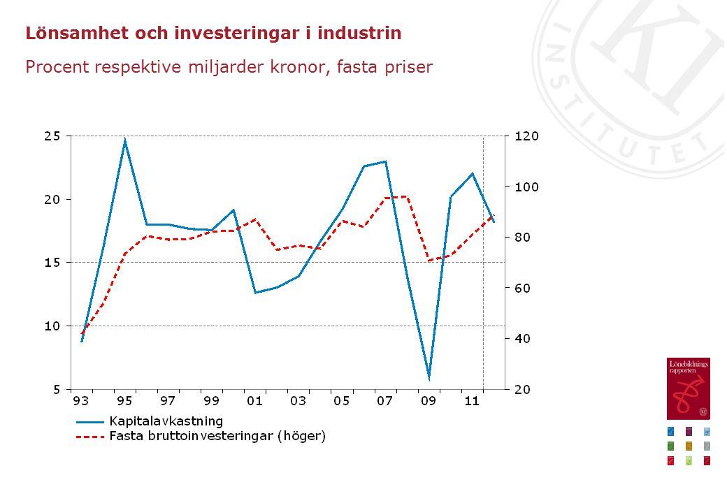 Lönsamhet och investeringar i industrin