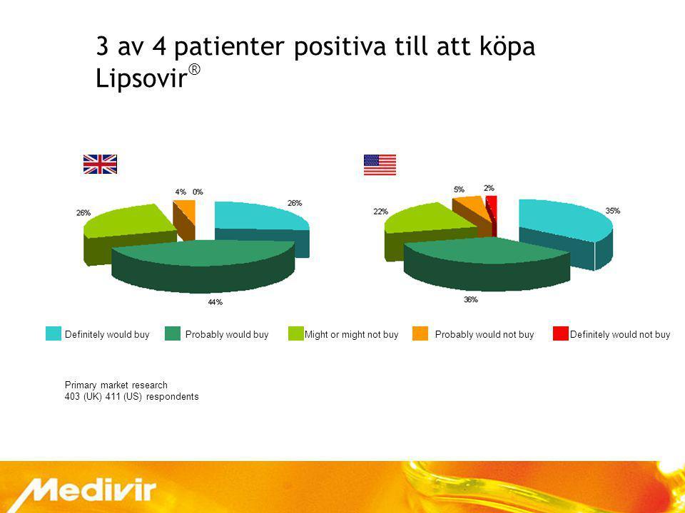 3 av 4 patienter positiva till att köpa Lipsovir®