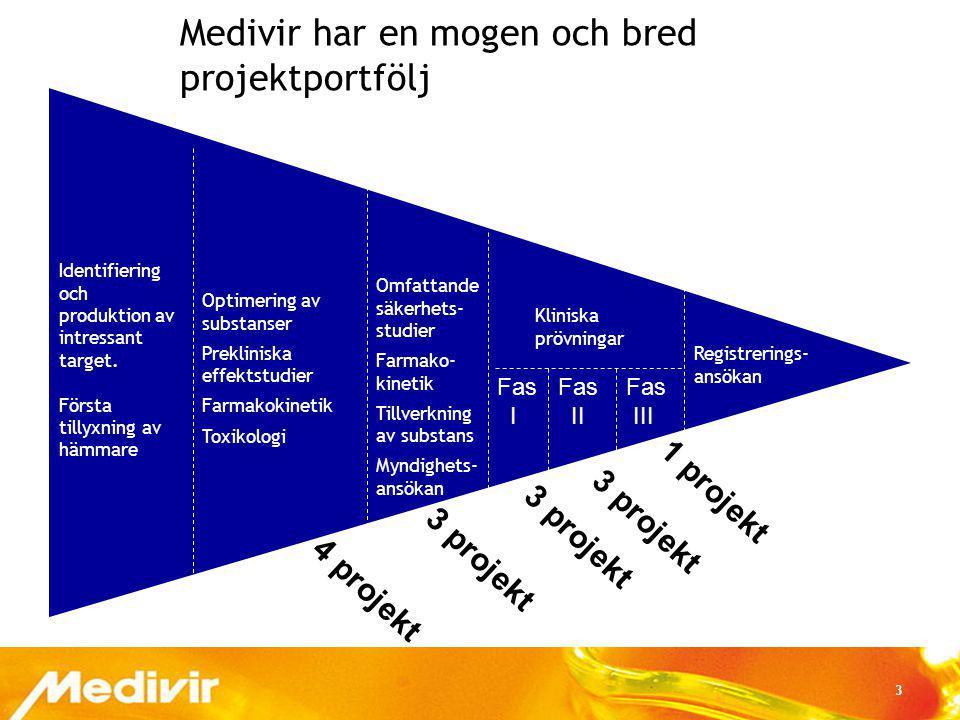Medivir har en mogen och bred projektportfölj