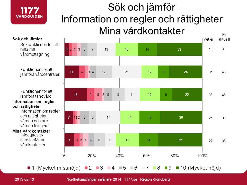 Nöjdhetsmätningar invånare 2014 - 1177.se - Region Kronoberg