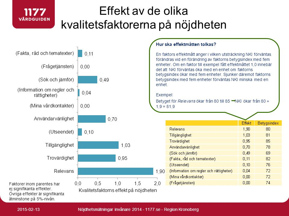 Effekt av de olika kvalitetsfaktorerna på nöjdheten