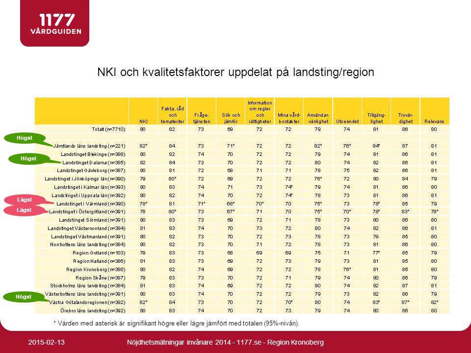 NKI och kvalitetsfaktorer uppdelat på landsting/region