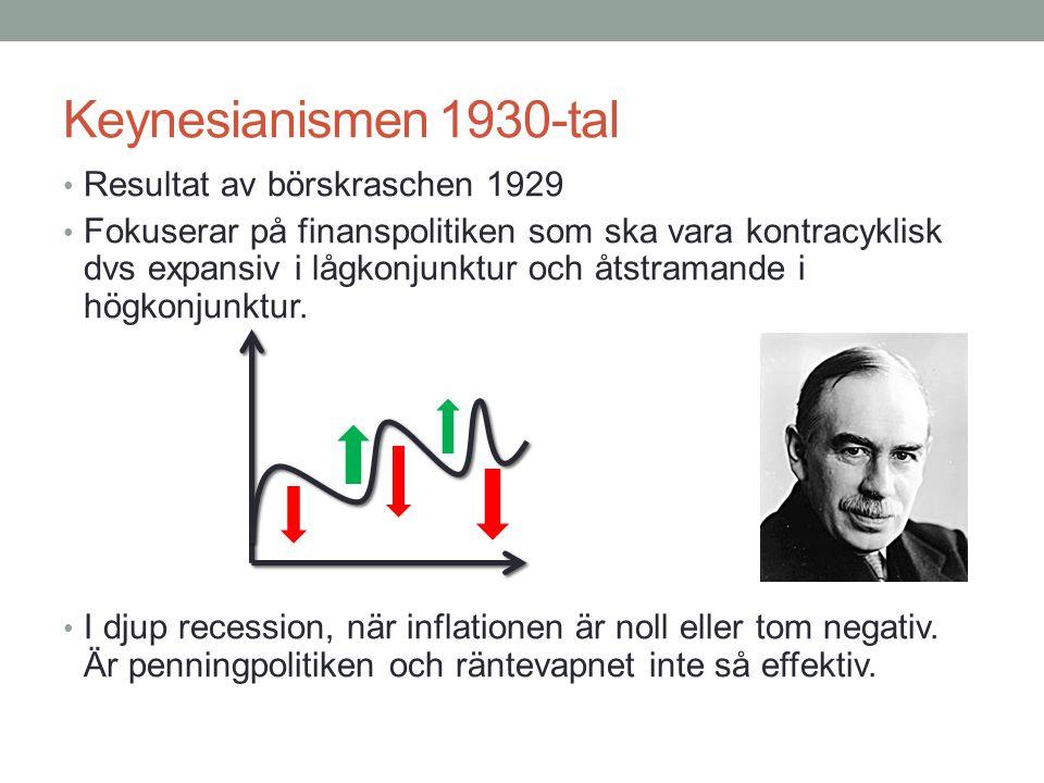 Keynesianismen 1930-tal Resultat av börskraschen 1929