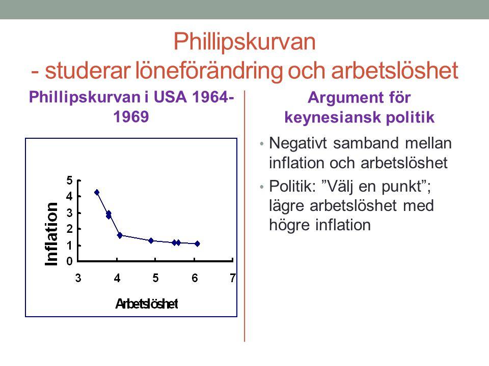 Phillipskurvan - studerar löneförändring och arbetslöshet