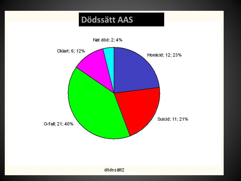 Dödssätt AAS Thiblin 2009-06-02