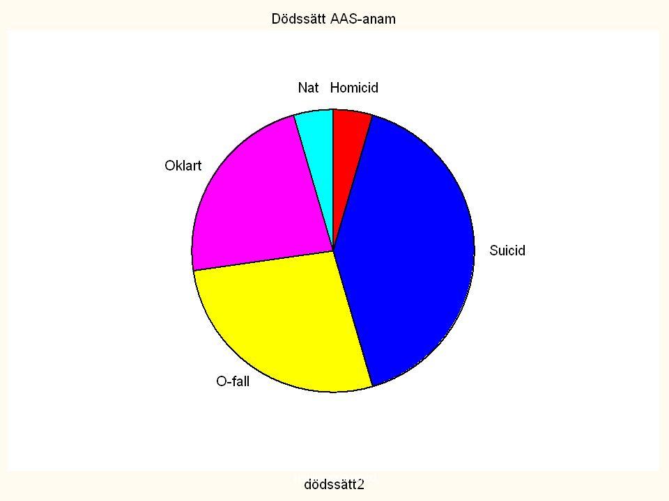 Dödssätt bland 22 personer som nyligen avslutat AAS-bruk, hela riket, 1985-2002