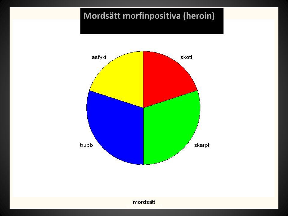 Mordsätt morfinpositiva (heroin)