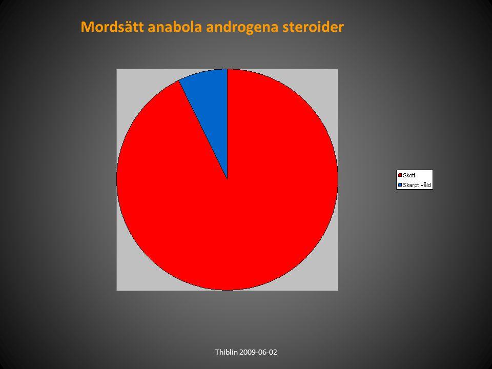Mordsätt anabola androgena steroider