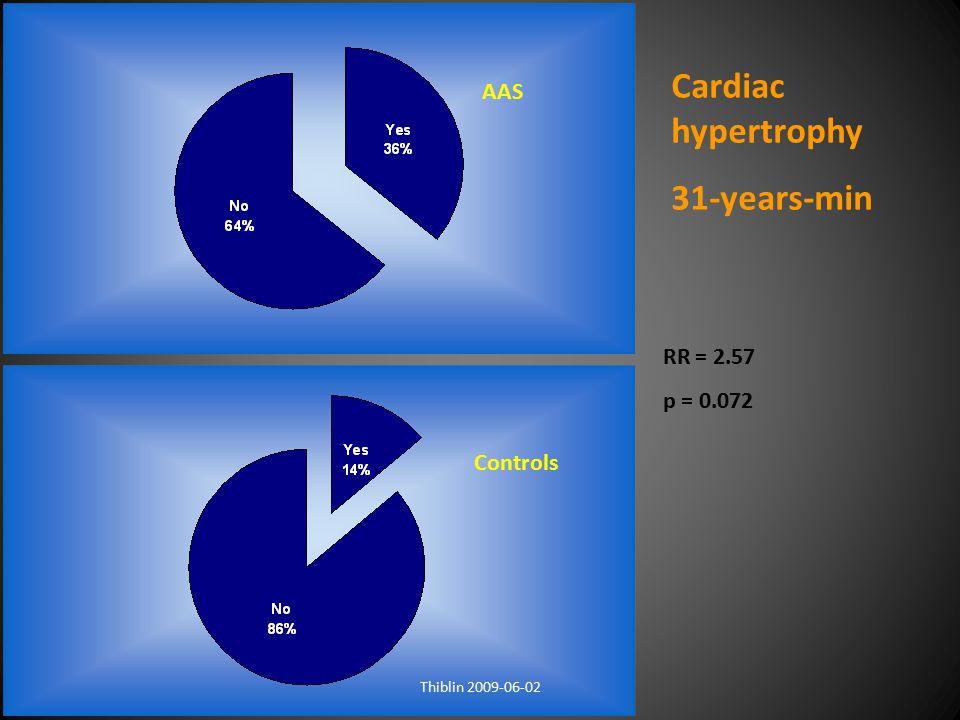 Cardiac hypertrophy 31-years-min AAS RR = 2.57 p = 0.072 Controls