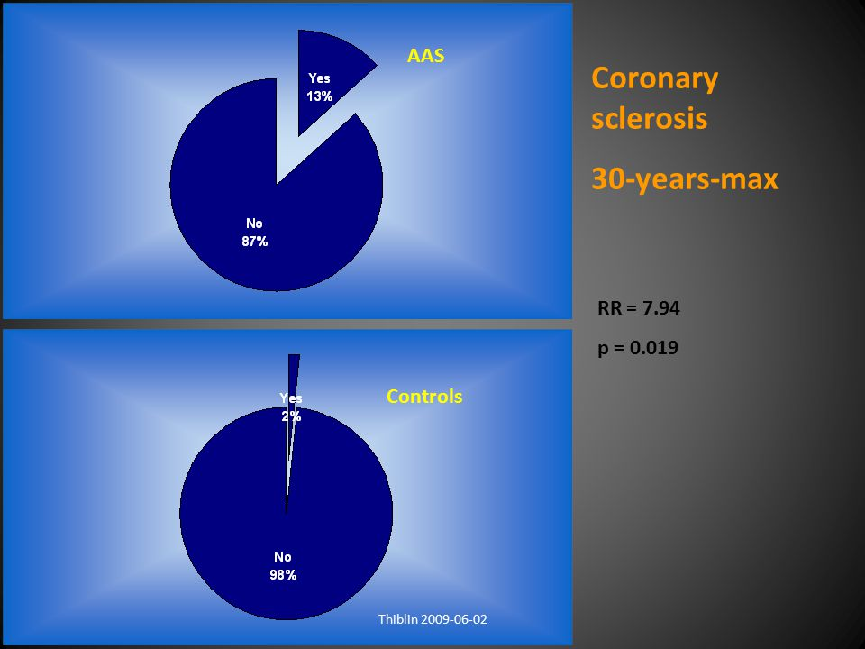 Coronary sclerosis 30-years-max AAS RR = 7.94 p = 0.019 Controls