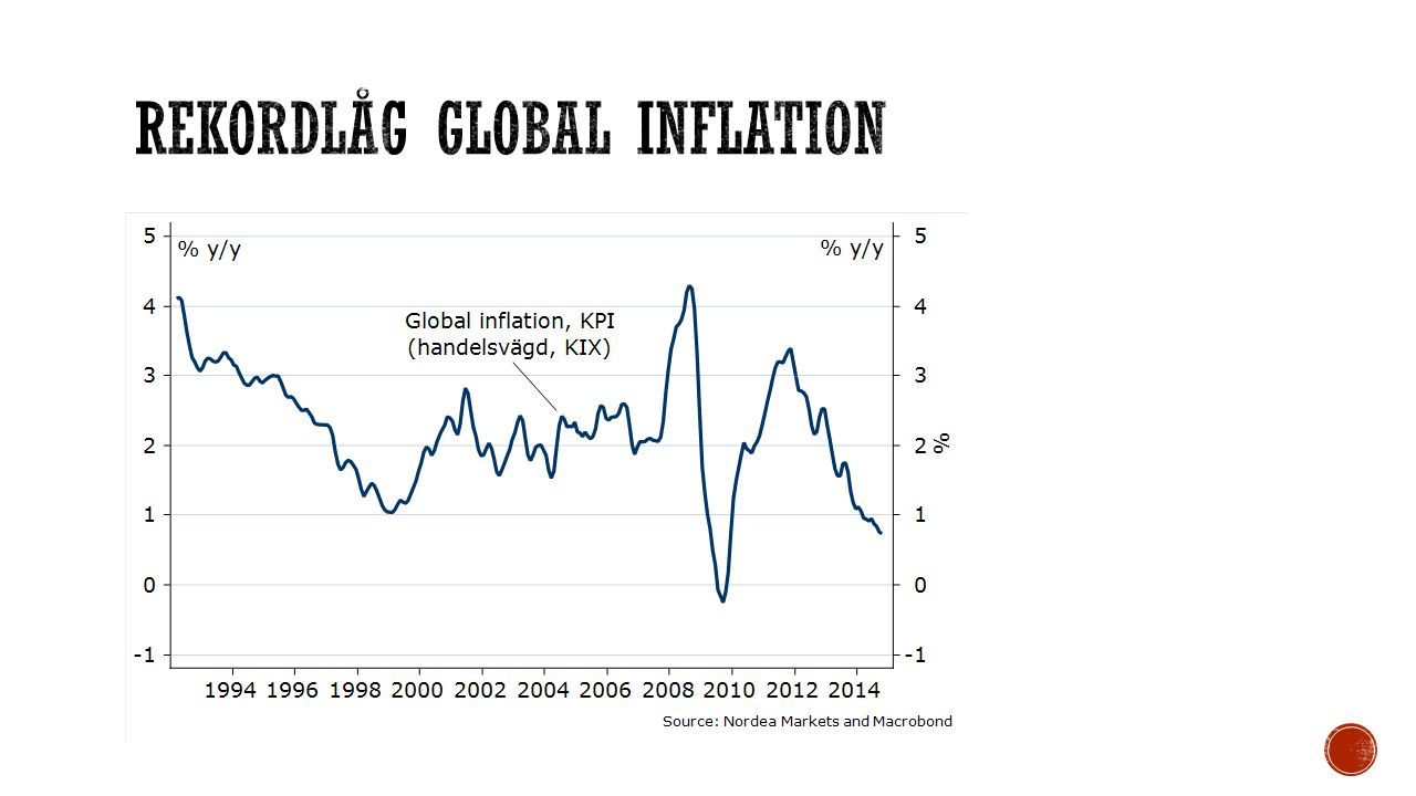 Rekordlåg global inflation