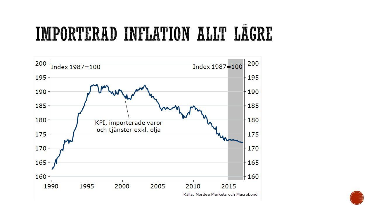 Importerad inflation allt lägre