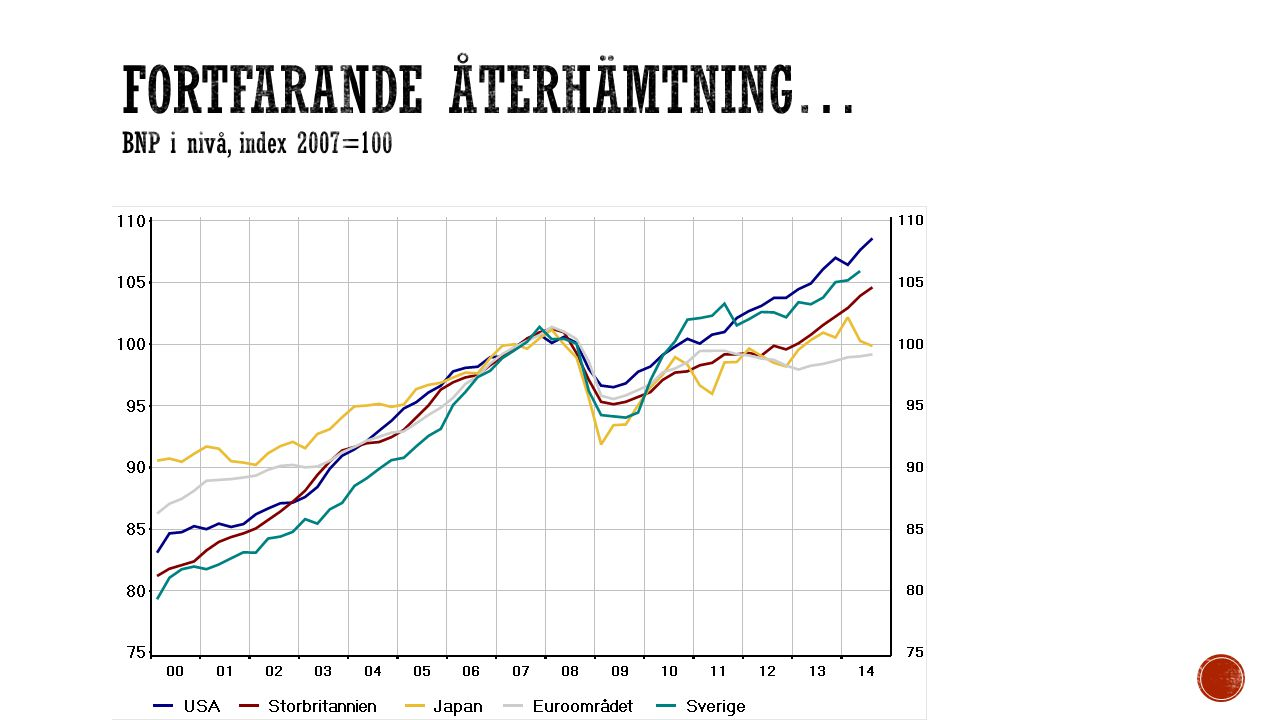 Fortfarande återhämtning… BNP i nivå, index 2007=100