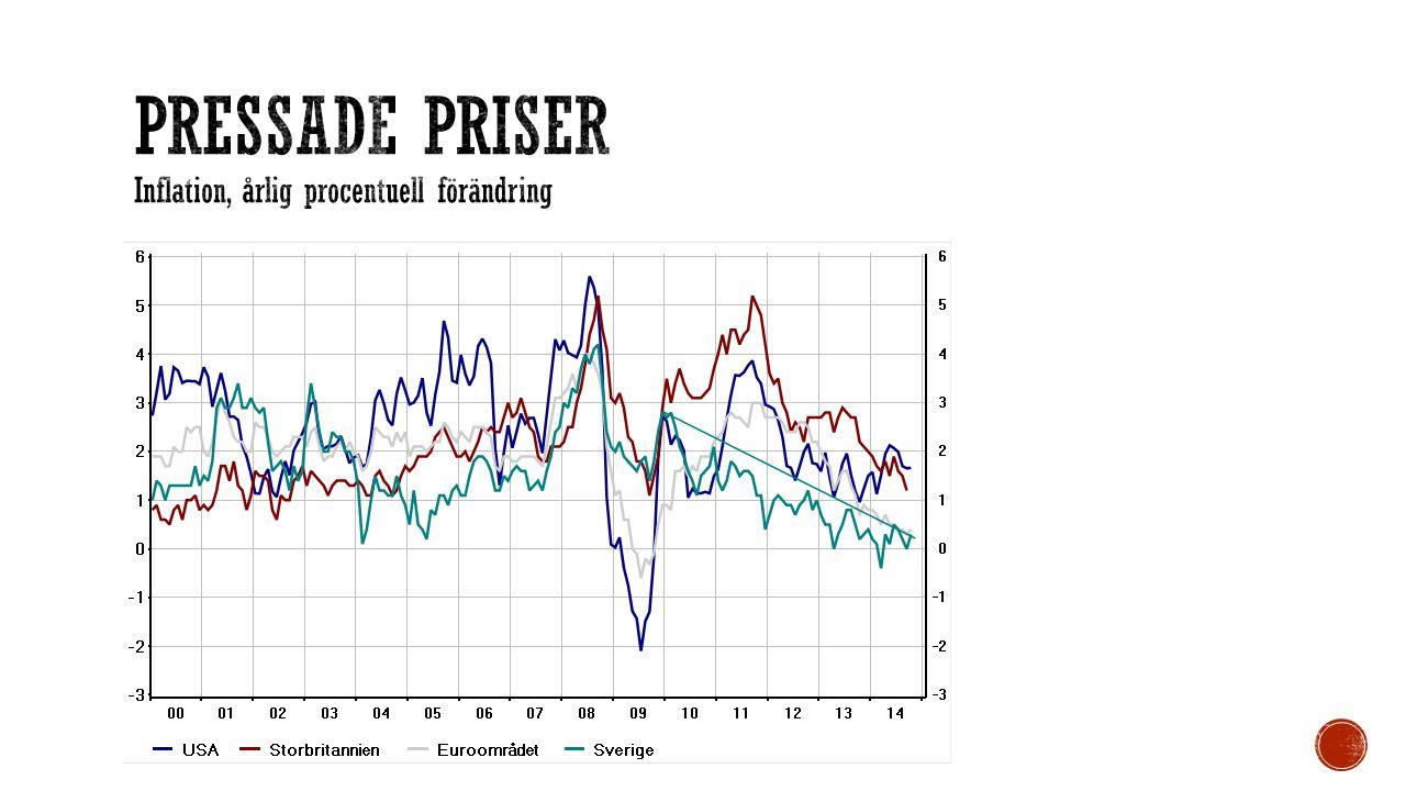 Pressade priser Inflation, årlig procentuell förändring