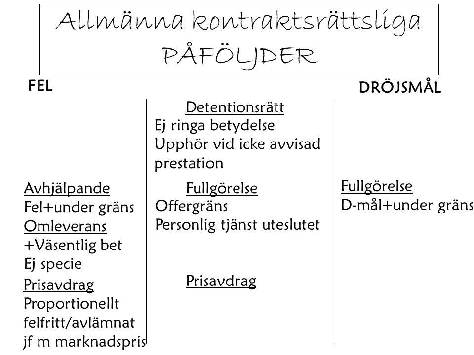 Allmänna kontraktsrättsliga PÅFÖLJDER