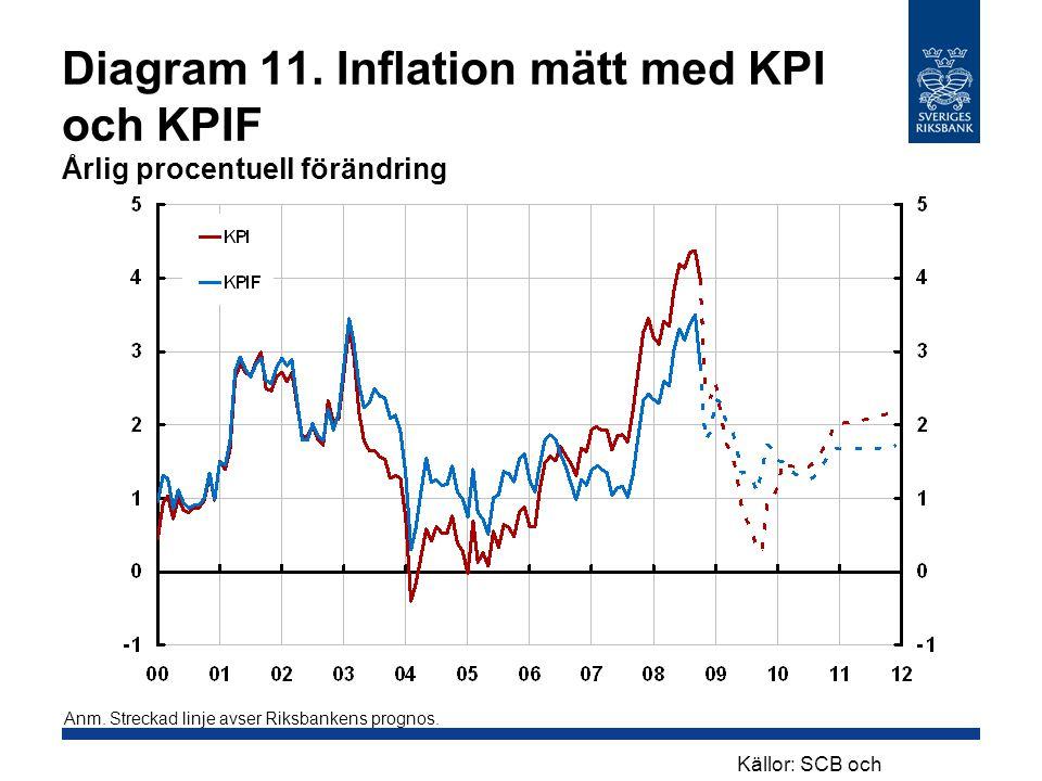 Diagram 11. Inflation mätt med KPI och KPIF Årlig procentuell förändring