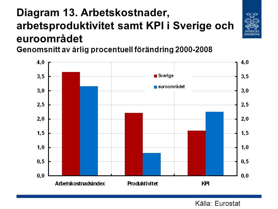 Diagram 13. Arbetskostnader, arbetsproduktivitet samt KPI i Sverige och euroområdet Genomsnitt av årlig procentuell förändring 2000-2008