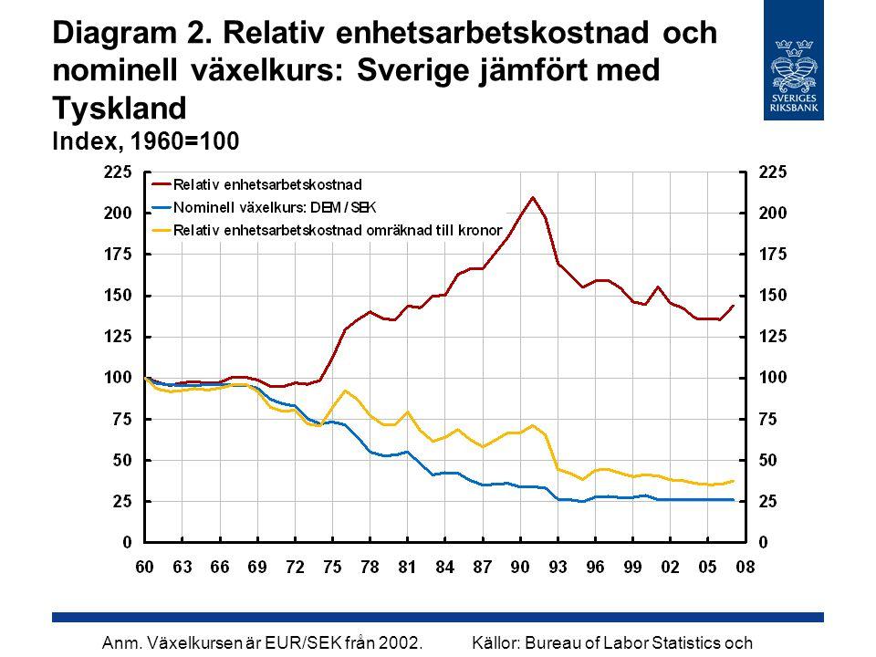 Anm. Växelkursen är EUR/SEK från 2002.