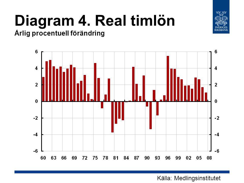 Diagram 4. Real timlön Årlig procentuell förändring