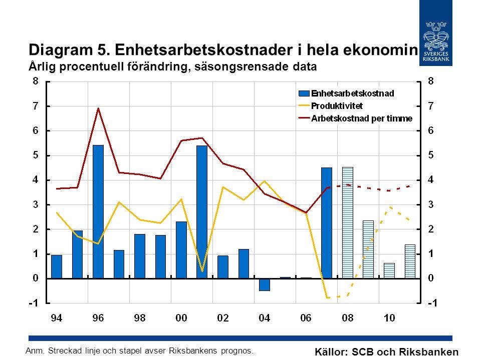 Diagram 5. Enhetsarbetskostnader i hela ekonomin Årlig procentuell förändring, säsongsrensade data