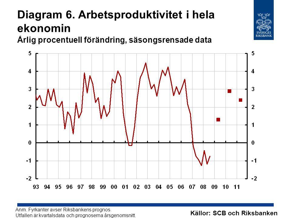 Diagram 6. Arbetsproduktivitet i hela ekonomin Årlig procentuell förändring, säsongsrensade data