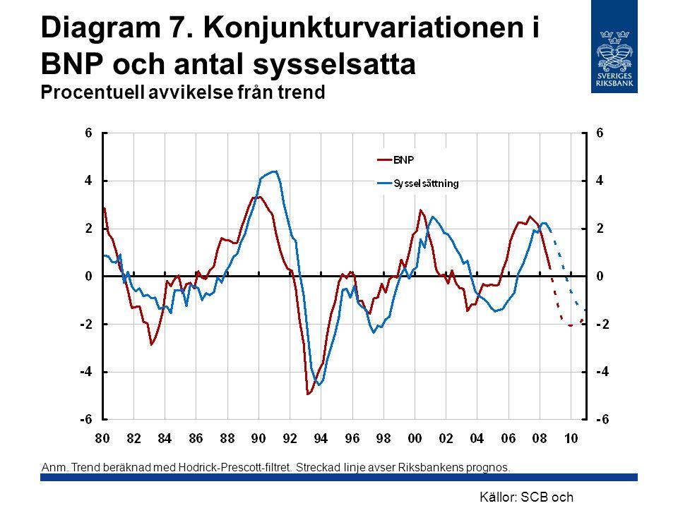 Diagram 7. Konjunkturvariationen i BNP och antal sysselsatta Procentuell avvikelse från trend