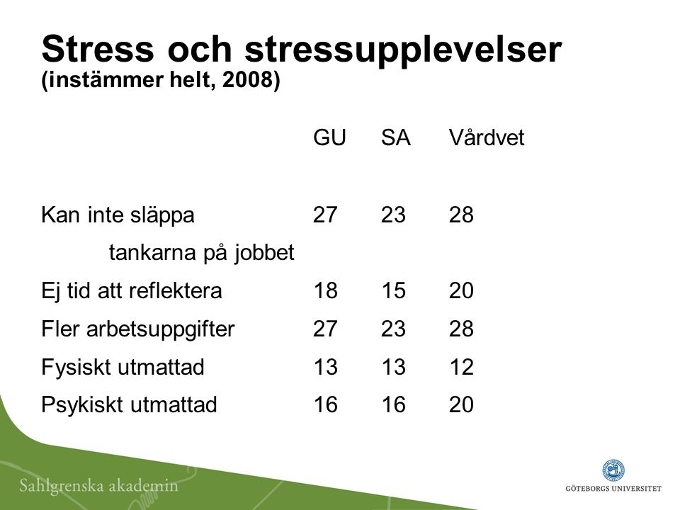 Stress och stressupplevelser (instämmer helt, 2008)