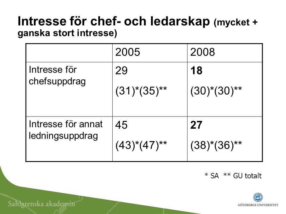 Intresse för chef- och ledarskap (mycket + ganska stort intresse)