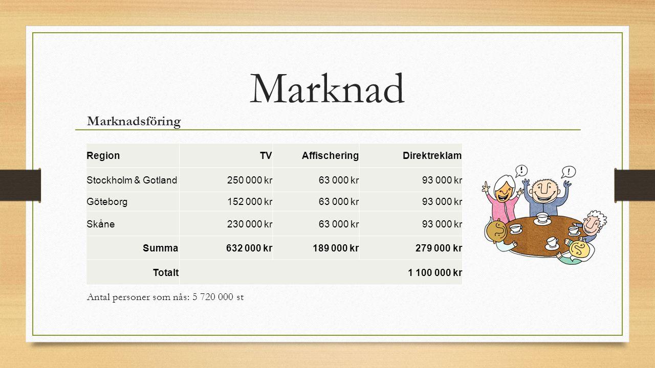 Marknad Marknadsföring Antal personer som nås: 5 720 000 st Region TV