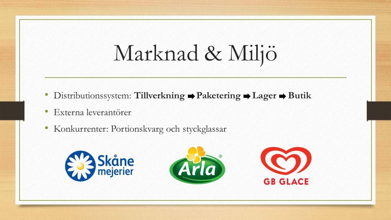 Marknad & Miljö Distributionssystem: Tillverkning -- Paketering -- Lager -- Butik. Externa leverantörer.