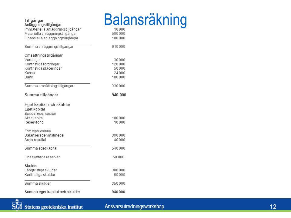 Balansräkning Tillgångar Summa tillgångar 940 000