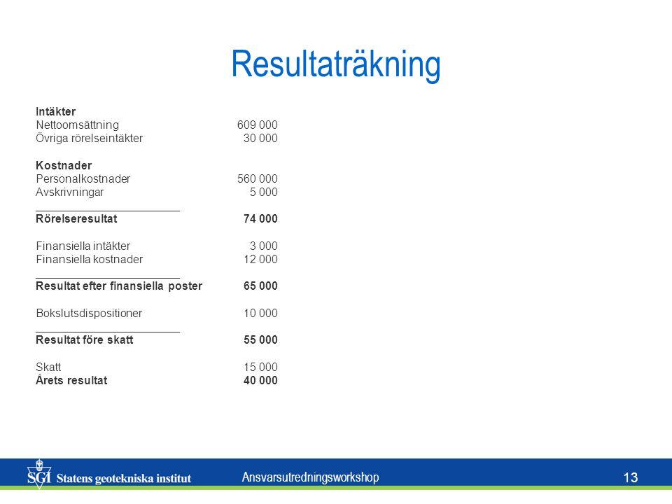 Resultaträkning Intäkter Nettoomsättning 609 000