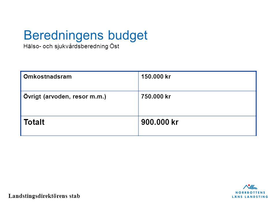 Beredningens budget Totalt 900.000 kr