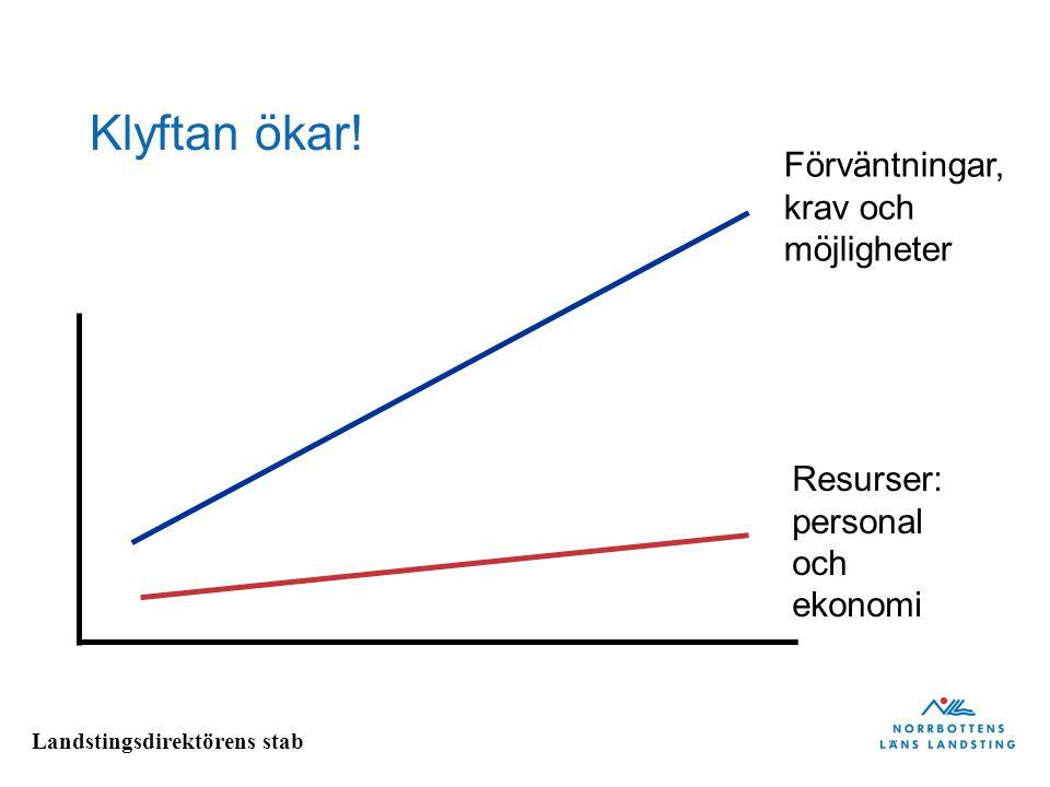 Klyftan ökar! Förväntningar, krav och möjligheter Resurser: personal