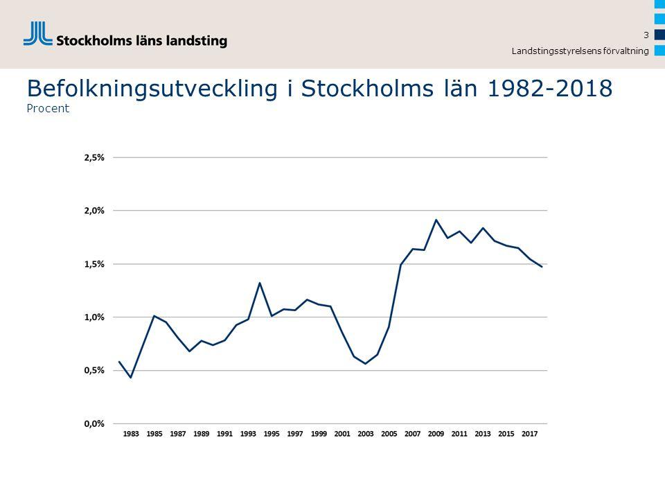 Befolkningsutveckling i Stockholms län 1982-2018 Procent