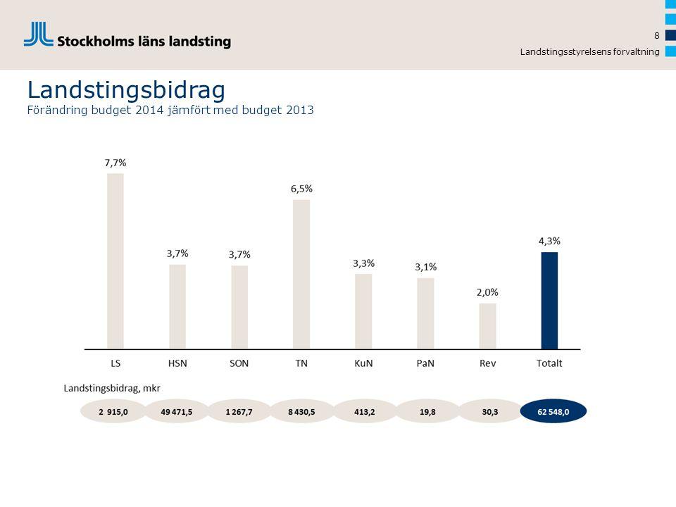 Landstingsbidrag Förändring budget 2014 jämfört med budget 2013
