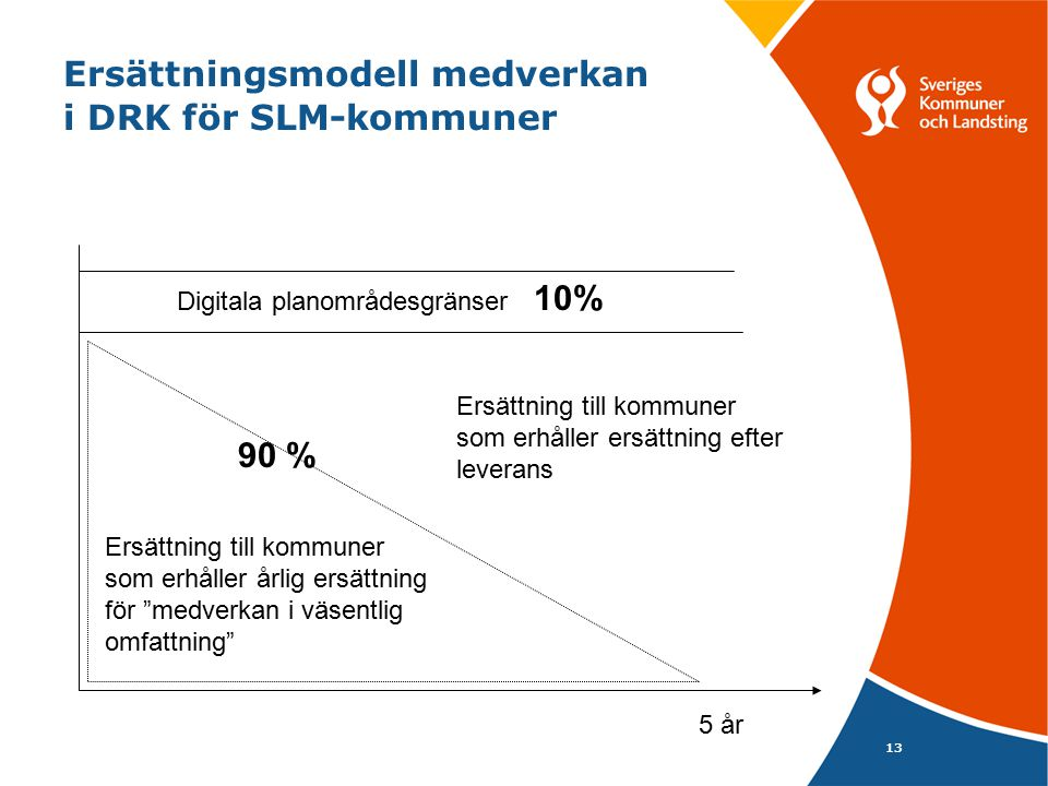 Ersättningsmodell medverkan i DRK för SLM-kommuner