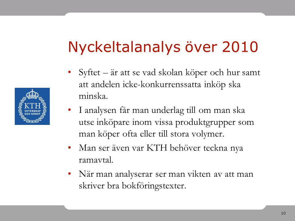 Nyckeltalanalys över 2010 Syftet – är att se vad skolan köper och hur samt att andelen icke-konkurrenssatta inköp ska minska.