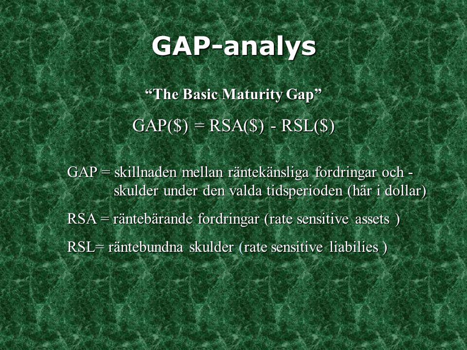 GAP-analys GAP($) = RSA($) - RSL($) The Basic Maturity Gap