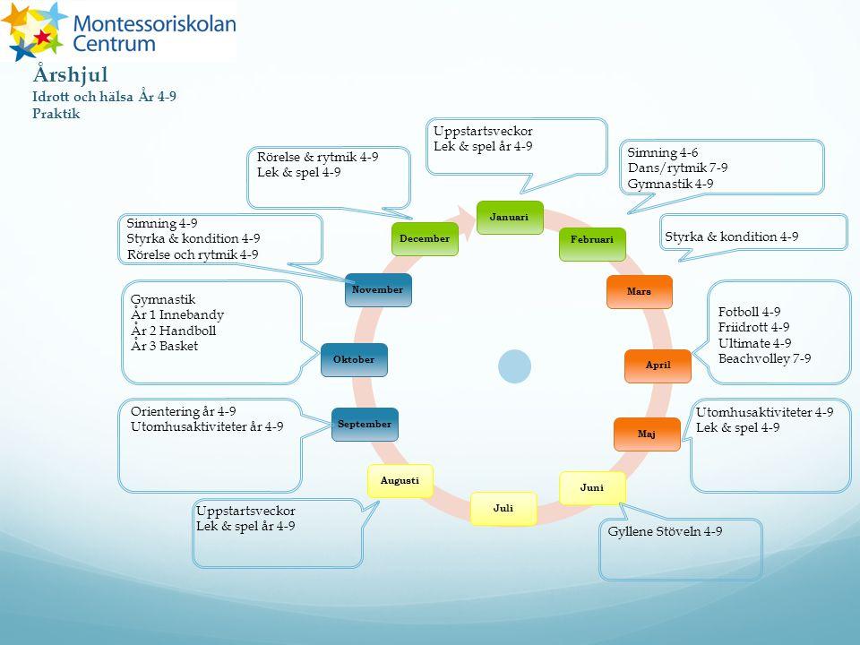 Årshjul Idrott och hälsa År 4-9 Praktik Uppstartsveckor
