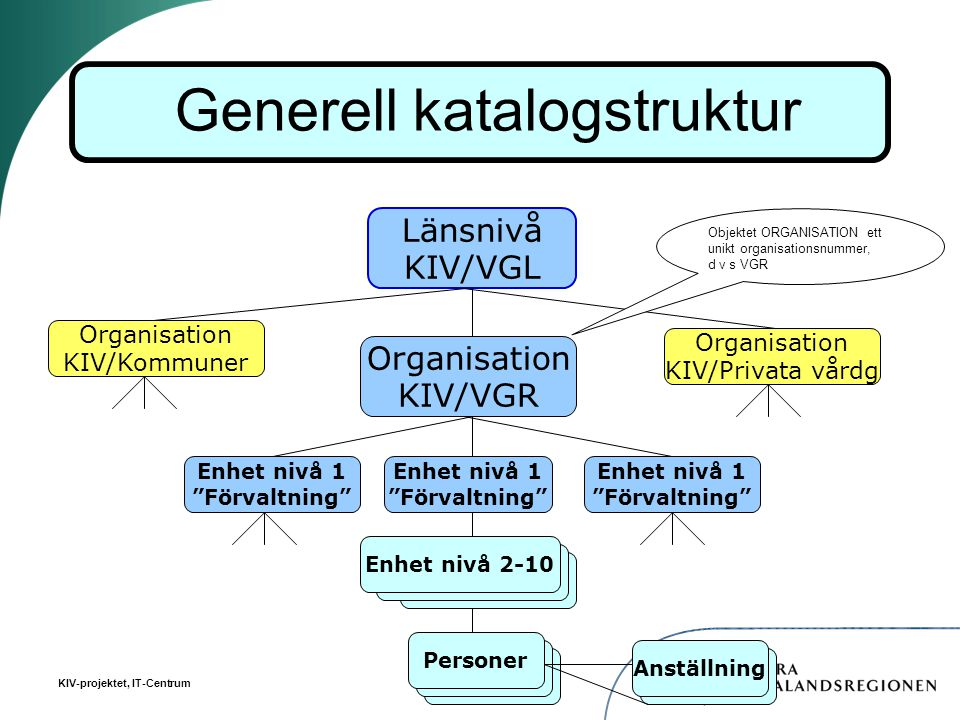 Generell katalogstruktur