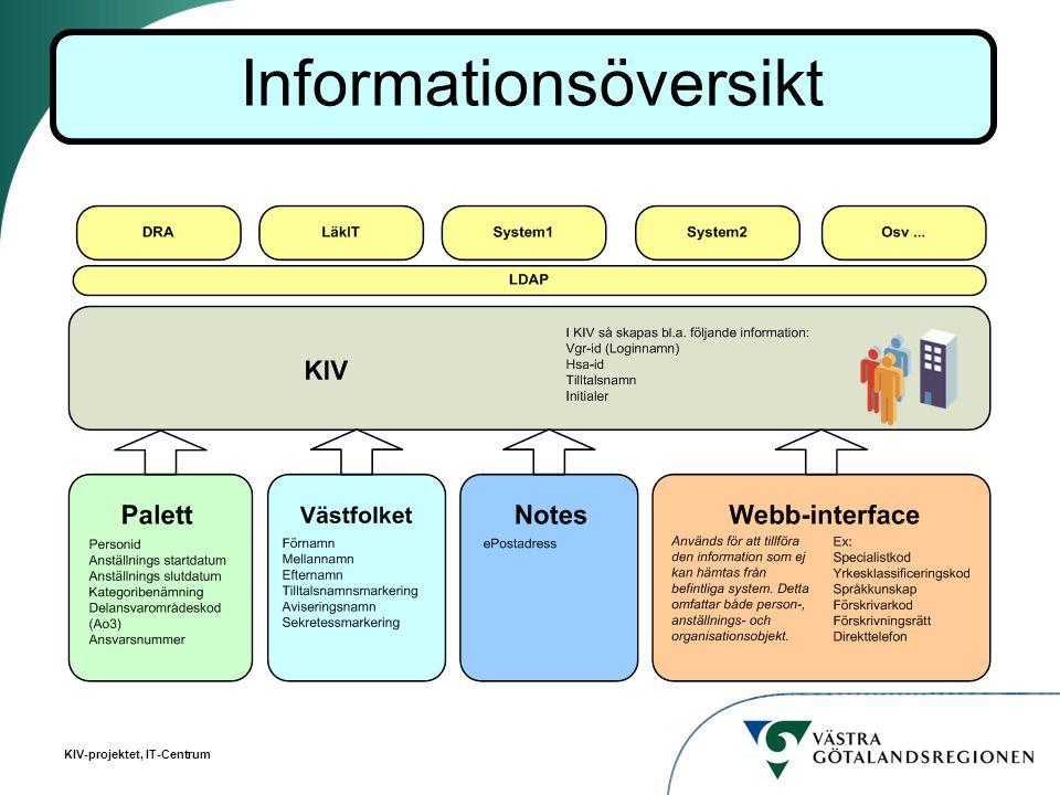 Informationsöversikt
