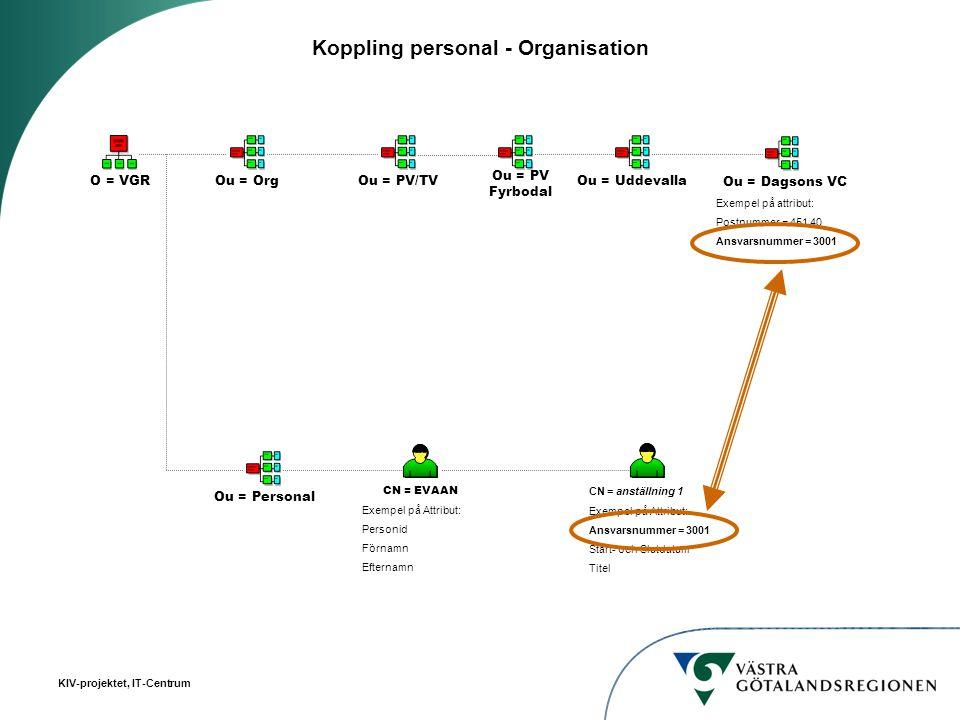 Koppling personal - Organisation